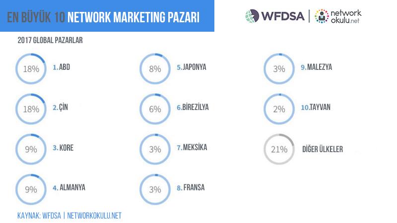 Network marketing hangi ülkelerde satıyor