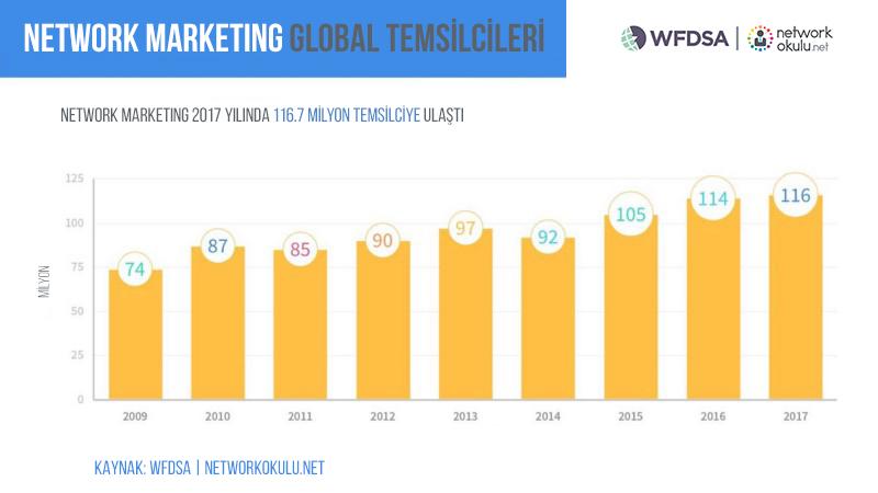 network marketing yapanların sayısı