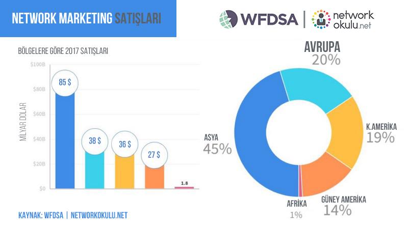 network marketing dünyada nerelerde satış yapıyor