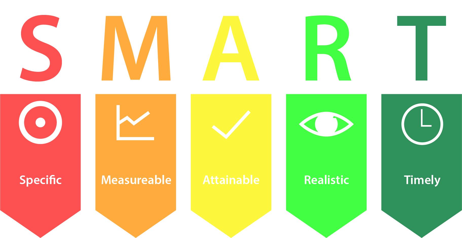 SMART hedef belirlemek